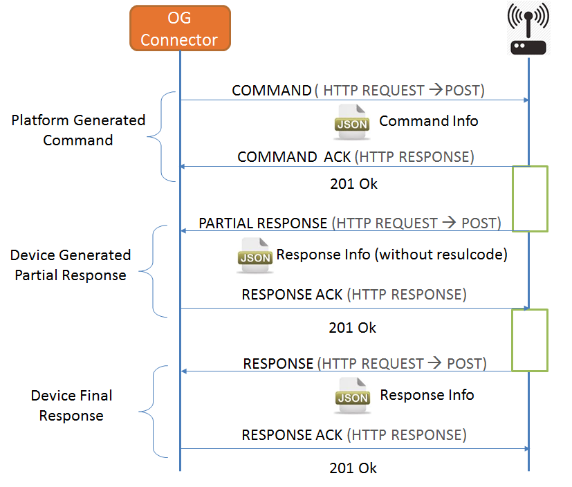 Figure 5. Asynchronous Operation Strategy - Multiple Responses