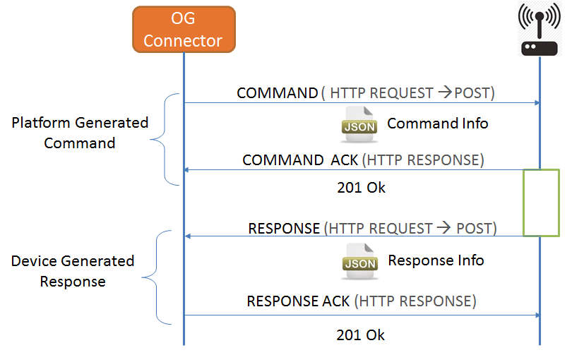 Figure 4. Asynchronous Operation Strategy - Simple Response