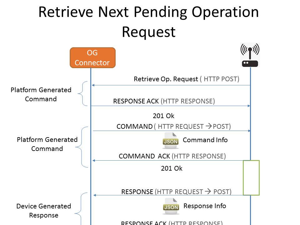 Ondemand Operation Request